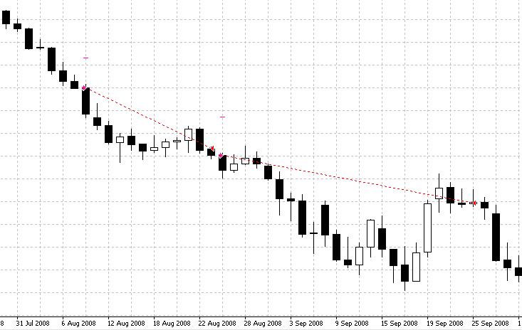 Long term forex trend following