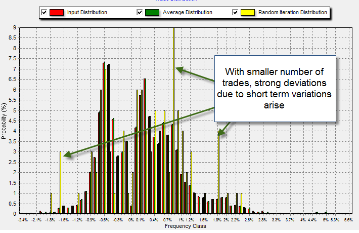 Forex probability distribution