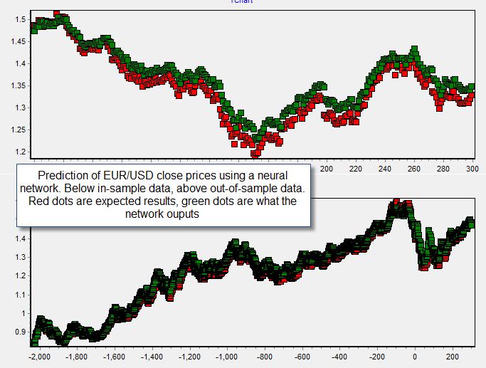 Neural net forex trading