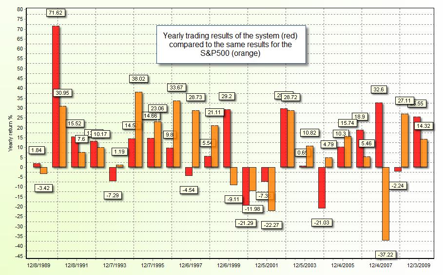 Profitable mechanical trading system