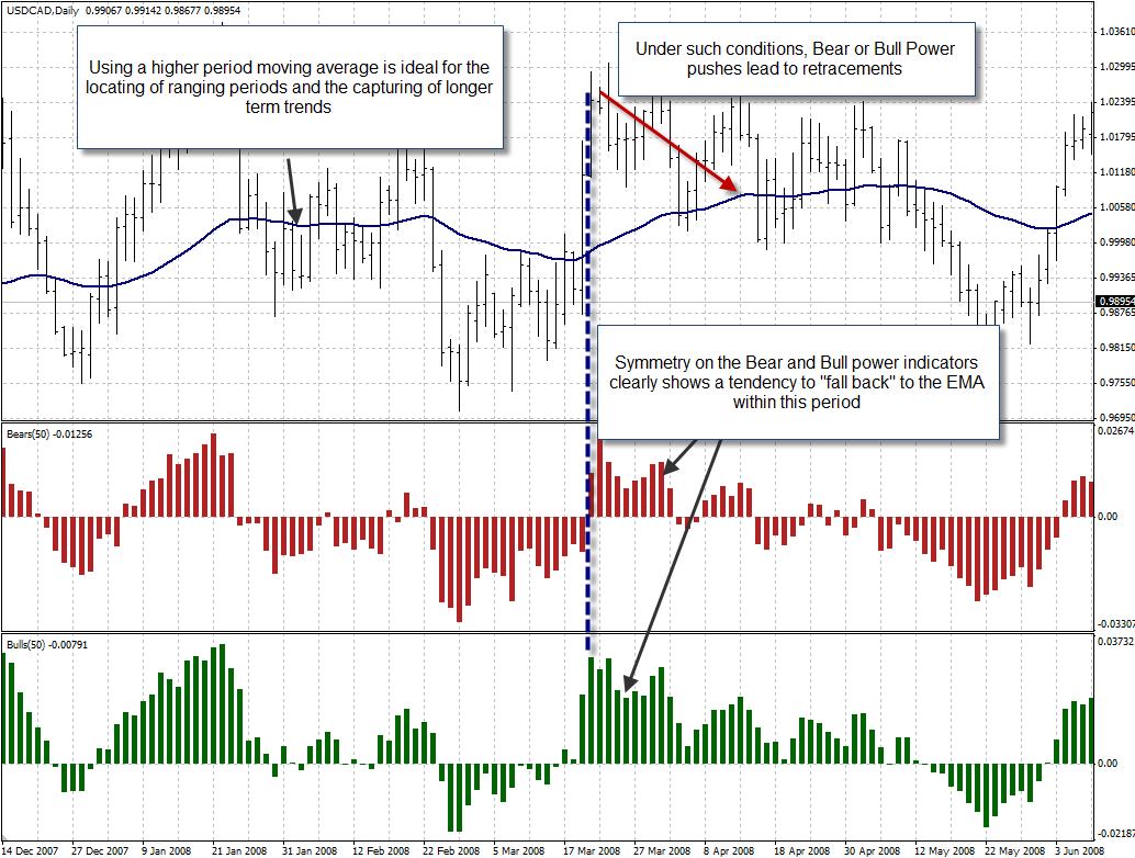 Forex bull power indicator