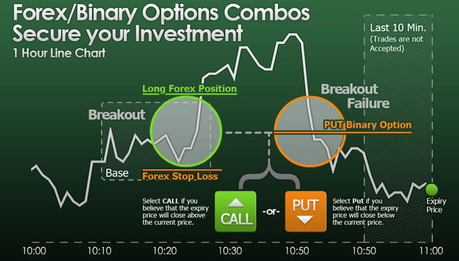 Binary options spot forex