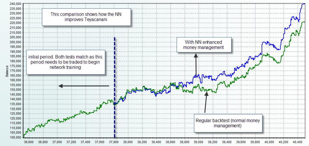 Neural network trading forex