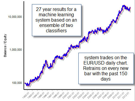 Forex machine learning
