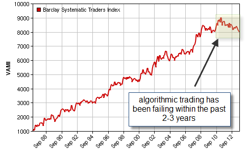Forex automated trading algorithms