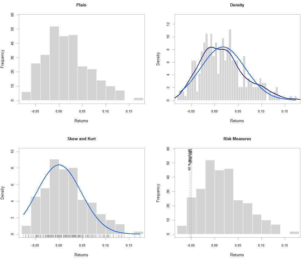 Forex analysis using r