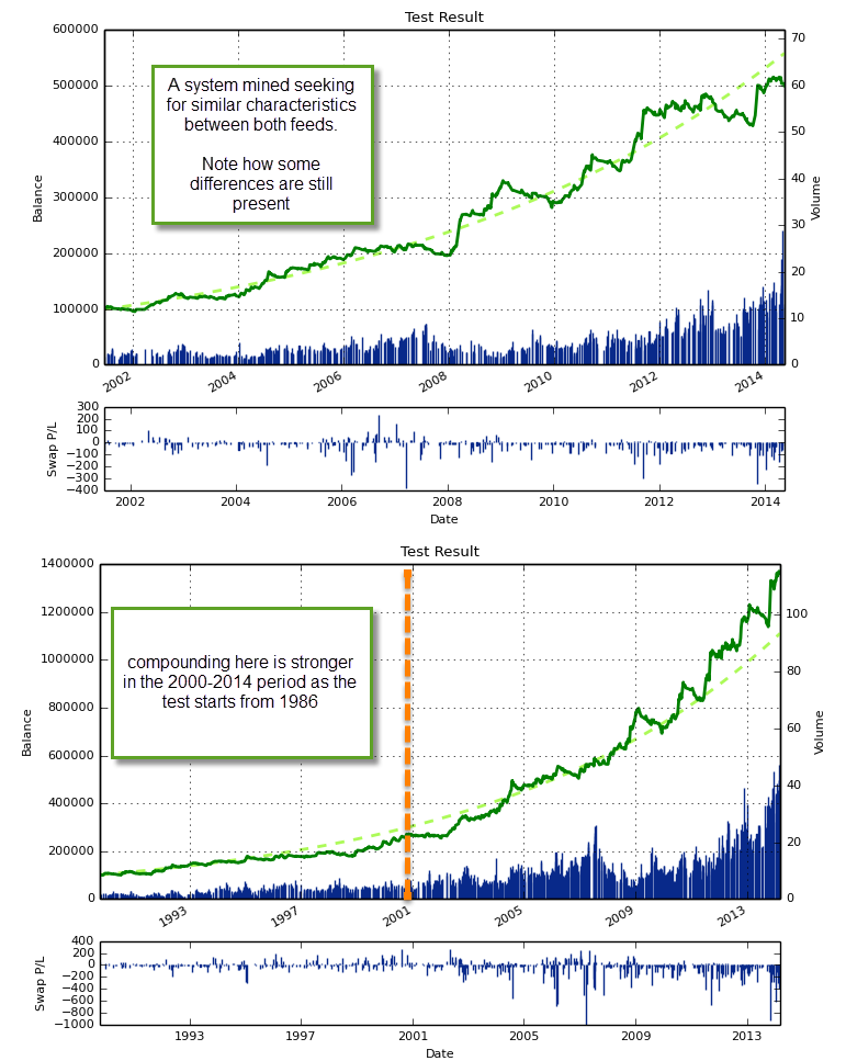 Data mining forex