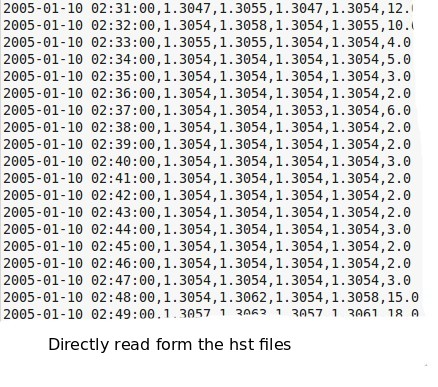 Free forex historical data csv