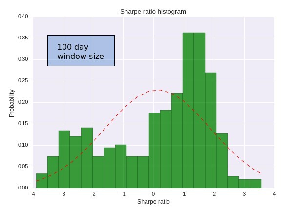 Sharpe ratio of a trading strategy
