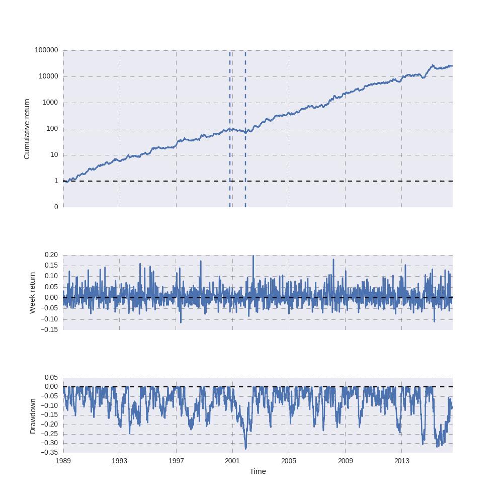 return_analysis