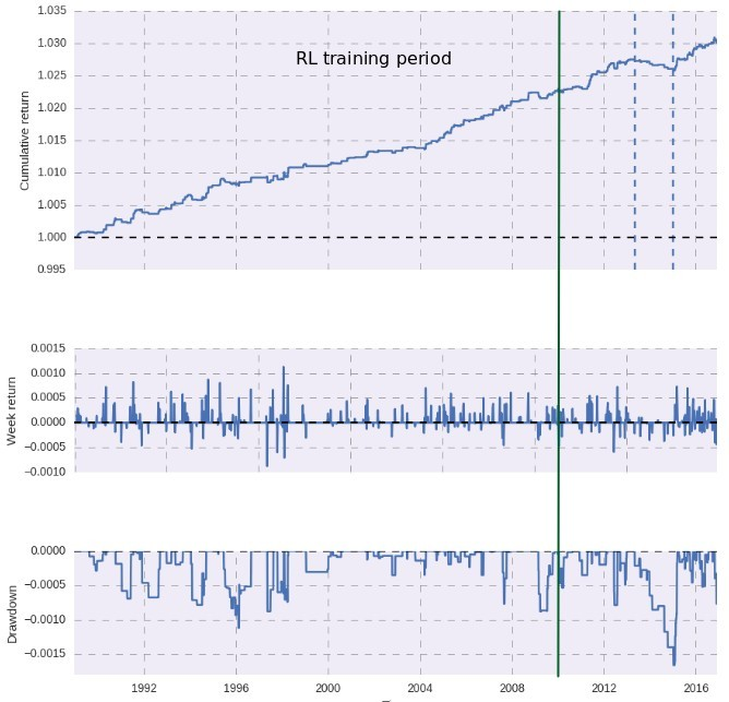 Reinforcement Learning Trading Strategies - The Best Trading