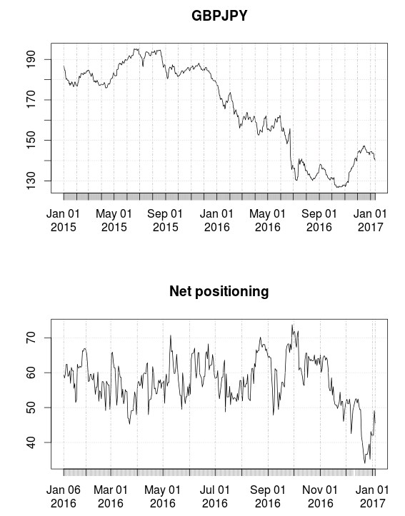Downloading and saving historical trader positioning data from Oanda